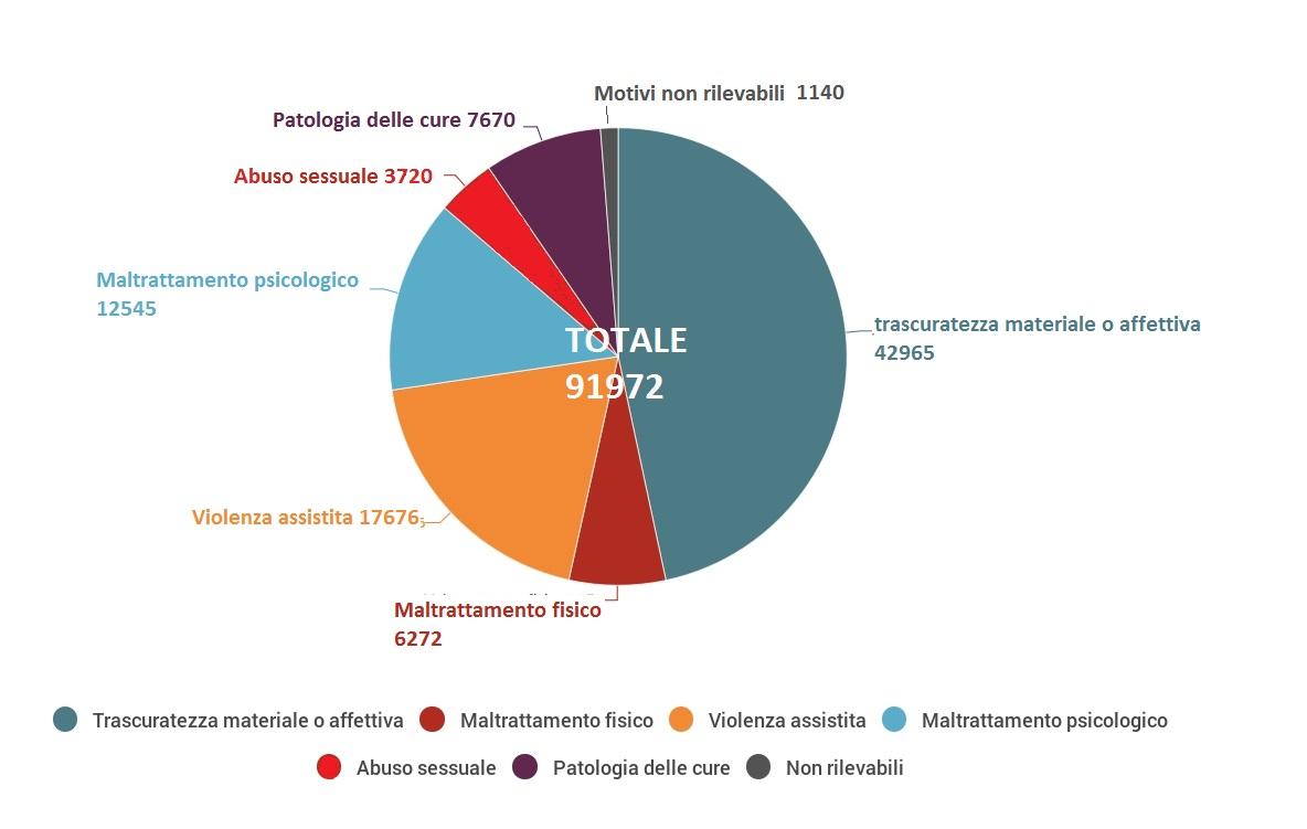 abuso-minori-italia