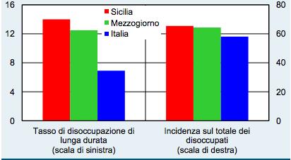 disoccupazione sicilia