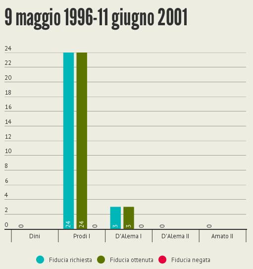fiducia-senato-1996-2001