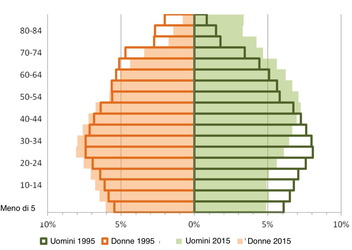 Composizione La Uomini Dell'europaNon Sono Gli Ci Piᄄᄡ Demografica H9EY2IDW