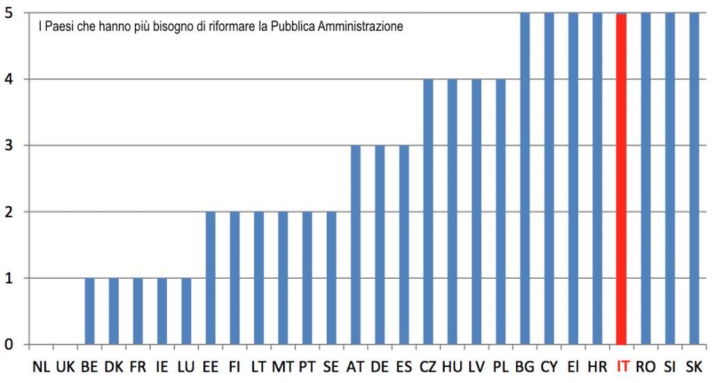Quanto bisogno c'è di riformare la Pubblica amministrazione nei paesi Ue
