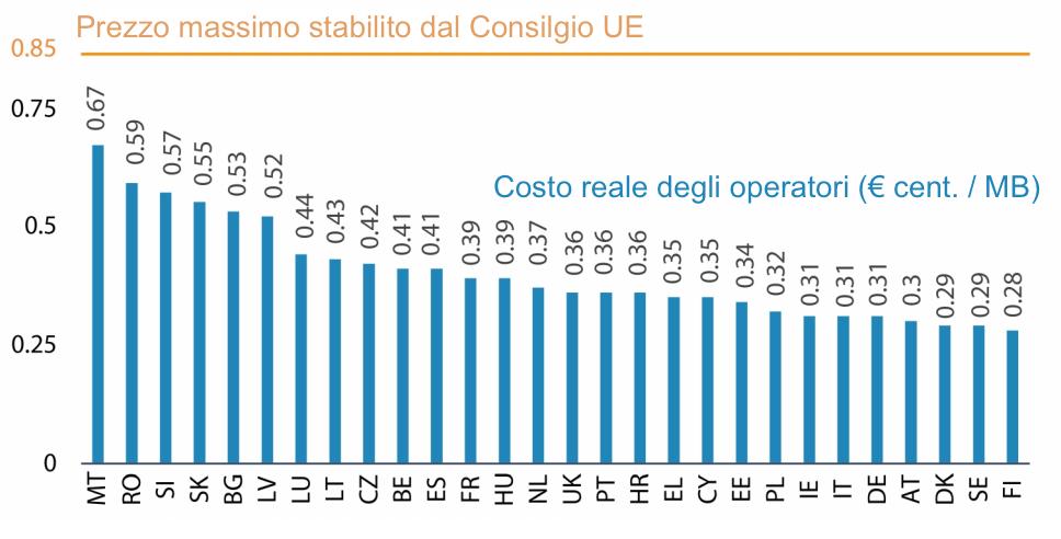 Perfect Costi Roaming Dati Europa