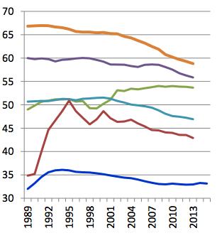 disuguaglianza-dopo-le-tasse