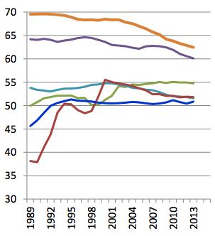 disuguaglianza-prima-delle-tasse