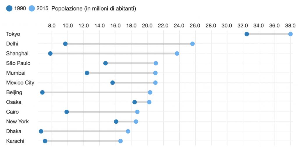 Le città più grandi del mondo