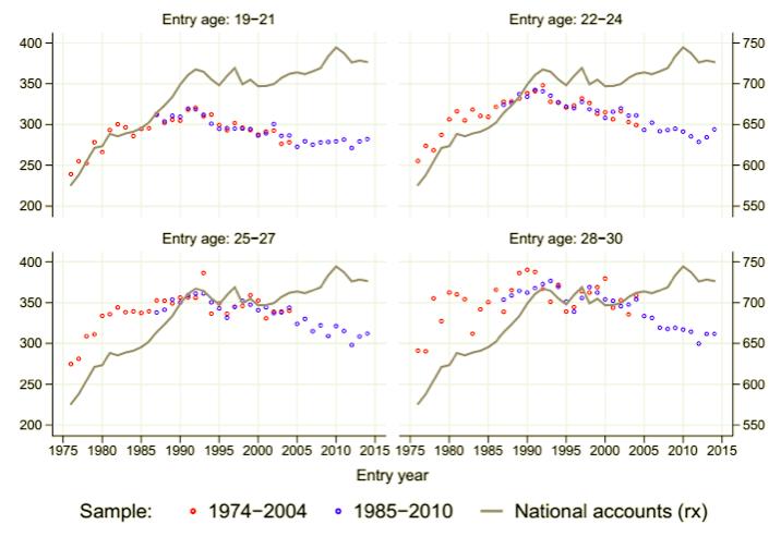 stipendio-dei-giovani-anziani