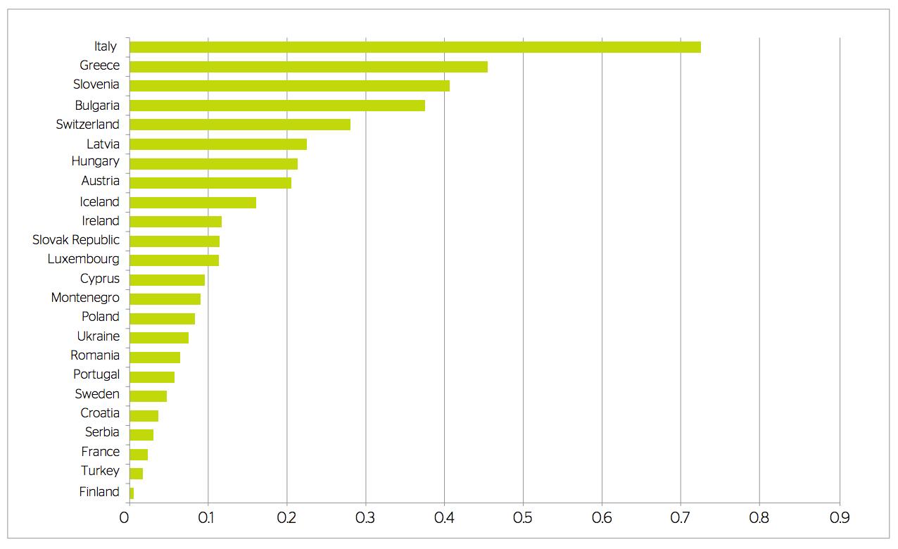 Quanti sono i funzionari forestali in italia e nei paesi for Deputati e senatori quanti sono
