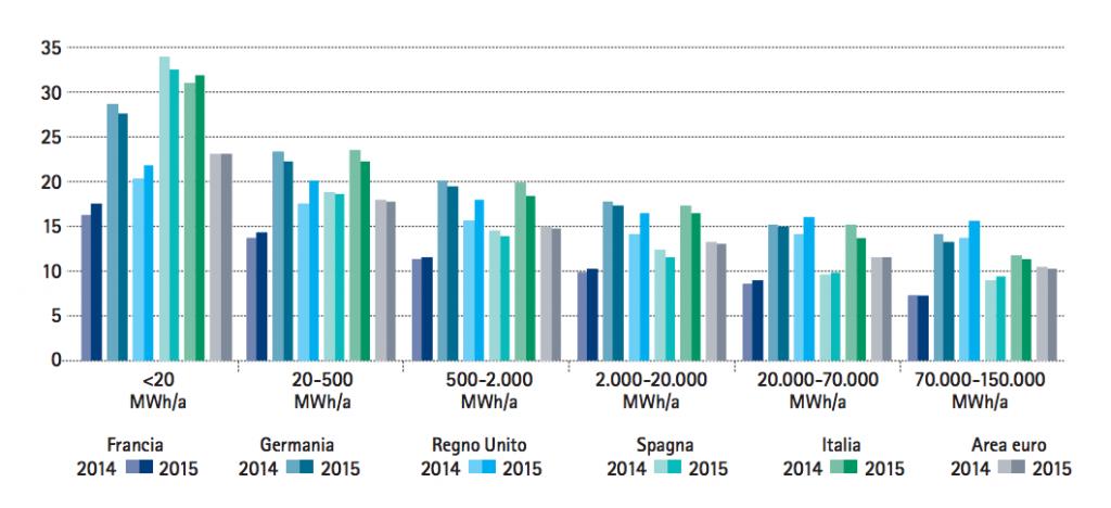 Prezzi dell'energia per i clienti industriali