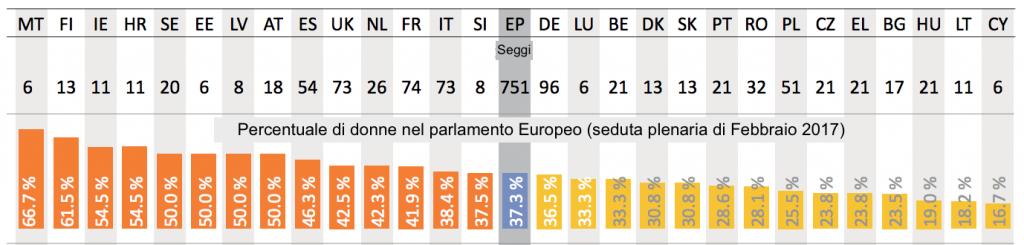 Quante donne al parlamento europeo