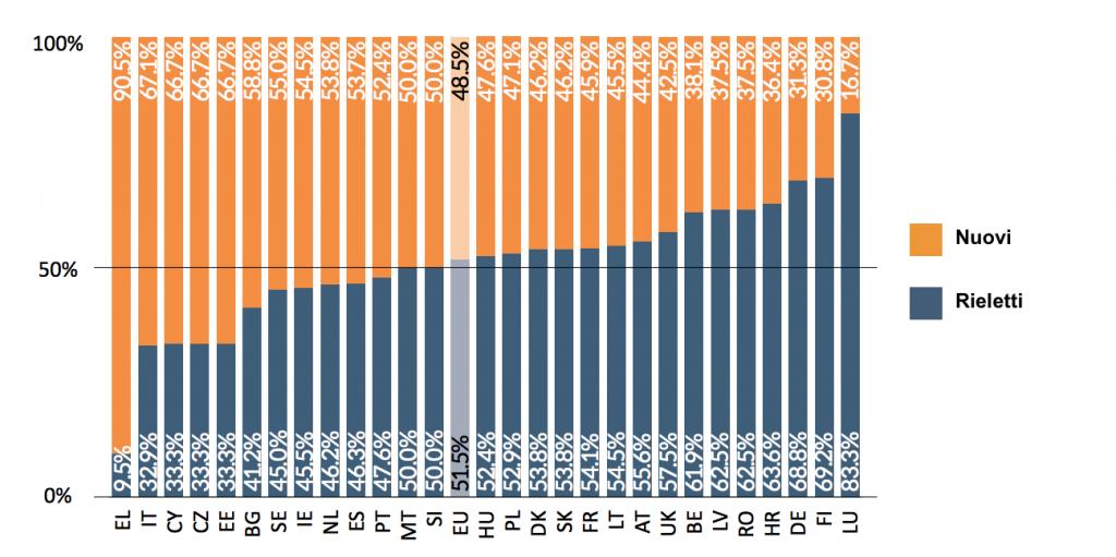 Gli euroonorevoli incollati alla poltrona e i nuovi for Quanti sono i parlamentari