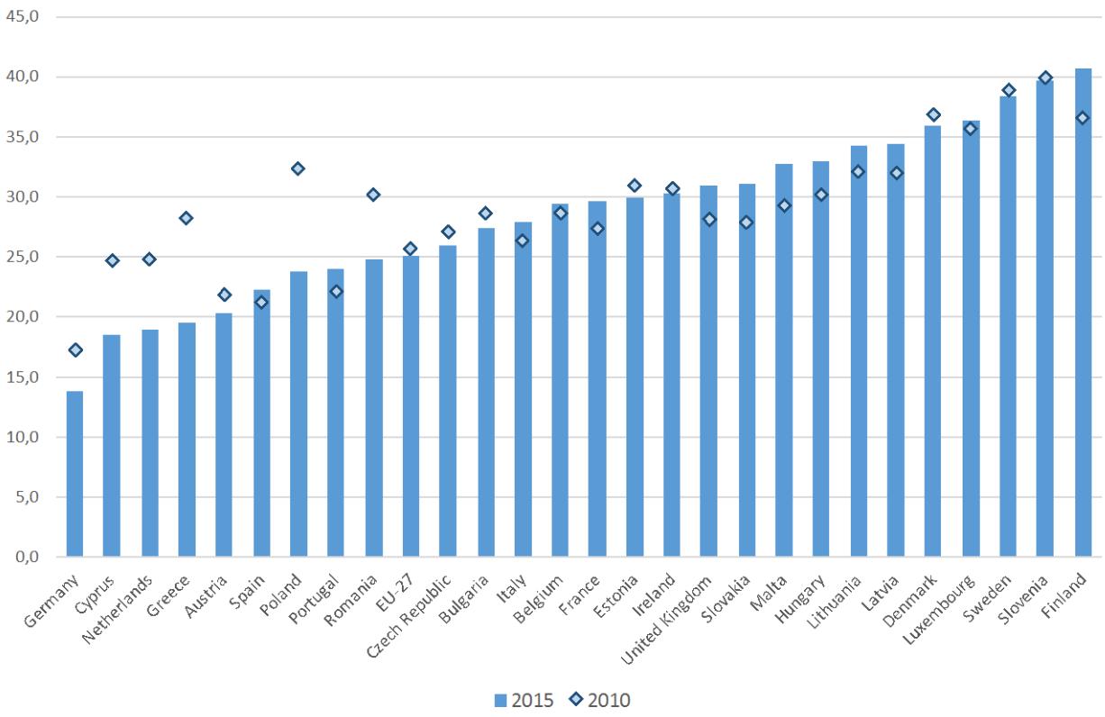 Ecco quanti sono i dipendenti pubblici in italia e nel for Quanti sono i senatori in italia