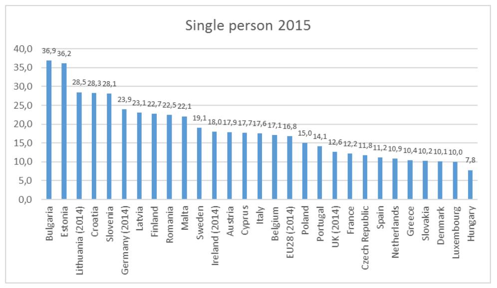 Rischio povertà single senza figli