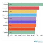 Facebook paga più di tutti: 8mila dollari al mese