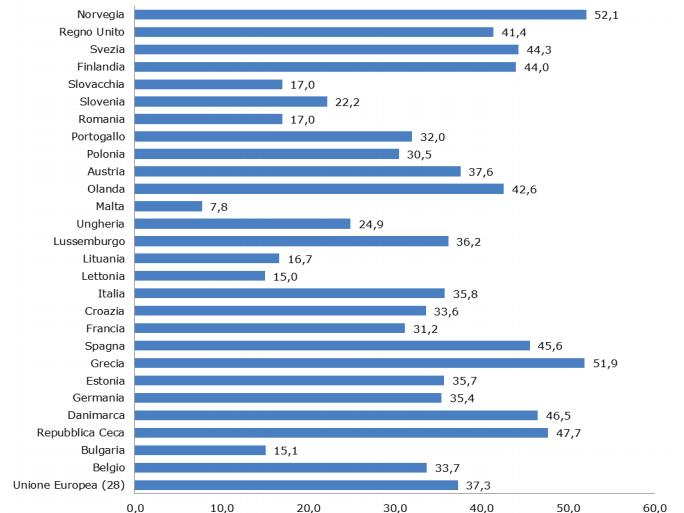 Quanto costa affittare casa in europa dipende da quanto for Quanto costa una casa a un piano