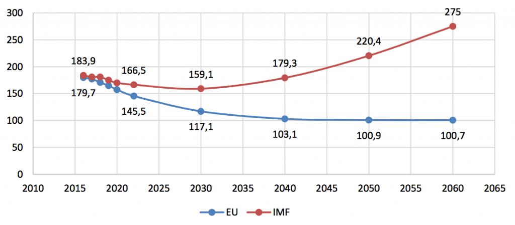 debito pubblico grecia Pil Fmi Eurogruppo Lagarde