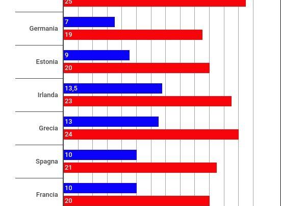 Quanto si paga di Iva in Italia e in tutti i Paesi europei nel 2017