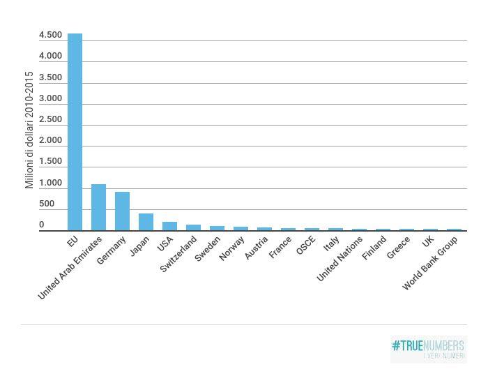 Quanti soldi sono stati versati alla serbia negli ultimi 5 for Quanti sono i deputati alla camera