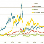 Il mercato delle materie prime è pieno di bolle