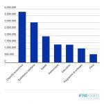 Gli Usa finanziano il mondo con 13 miliardi ogni anno
