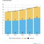 Il design e l'arredo italiano valgono 41 miliardi di euro