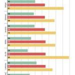 Gli euro onorevoli italiani più giovani della media