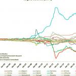 La fuga di capitali dall'Italia c'è: ecco tutti i numeri