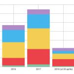 ESCLUSIVO / In 4 mesi già 106 episodi di cyberbullismo