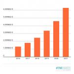 Tra tre anni l'app economy varrà 6,3 trilioni di dollari