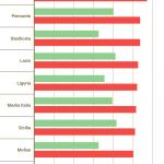Tumori, in Campania si muore più che in tutt'Italia