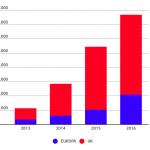 In Europa la finanza alternativa vale 7 miliardi