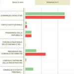 In un anno Palazzo Chigi aumenta le spese dell'84,8%
