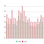 Consumo di antidepressivi: più  32,5% in 10 anni
