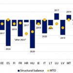 Legge di bilancio: il mistero del deficit strutturale