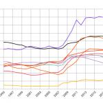 Debito pil: l'Italia ha violato Maastricht 23 anni su 23