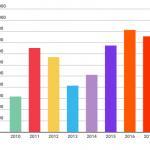 Aumentano le vendite di auto di lusso: 60,3 al giorno
