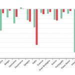 Sorpresa: adesso le banche italiane sono più solide