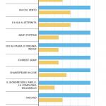 Nomination agli Oscar, la Streep batte tutti: 21