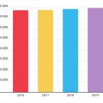 Spagna, nel 2019 la Corona avrà 100mila euro in più