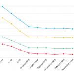 La disoccupazione non è un problema (tranne che nell'eurozona)