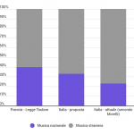 Musica autoctona in radio: in Francia il tetto del 40%