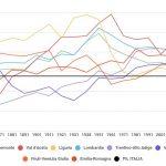 Com'è cambiata la ricchezza degli italiani dal 1871 a oggi