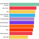 Banche italiane più solide: ecco la classifica