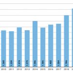 Atti di antisemitismo in Germania: più 13% nel 2019