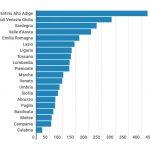 Spesa per i servizi sociali, in Calabria solo 22 euro a testa