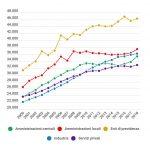 Un dipendente pubblico in Italia guadagna 36.324 euro
