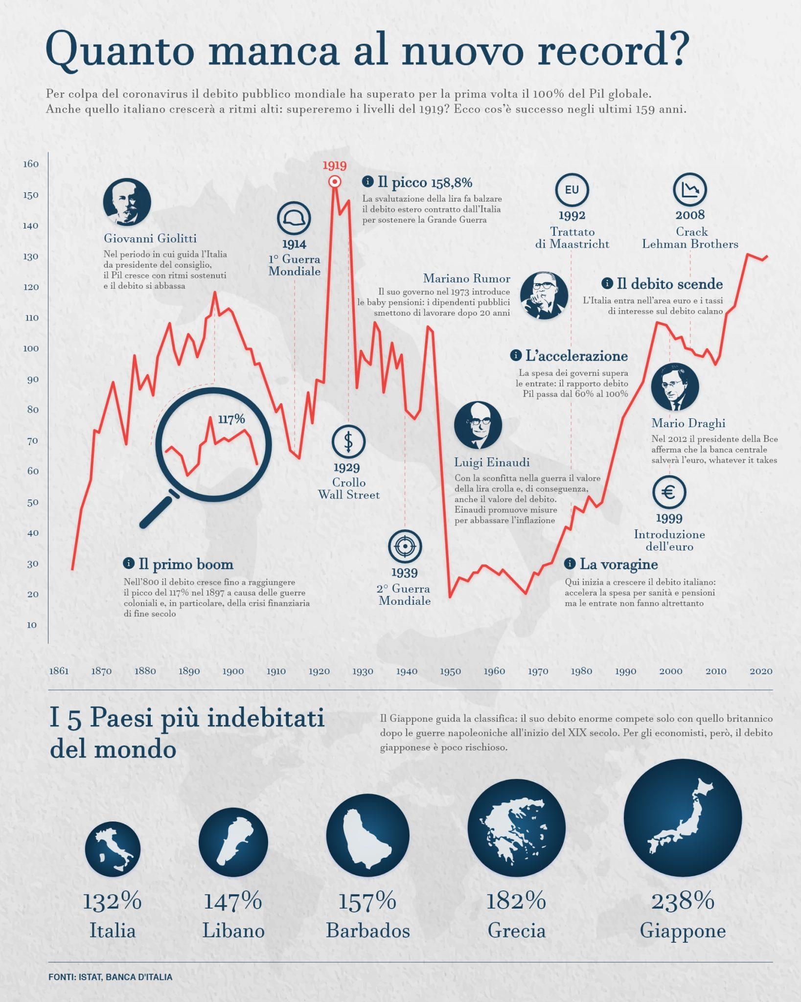 Gli Italopitechi e il default prossimo venturo - Pagina 4 Debito-italiano-1-2-1637x2048